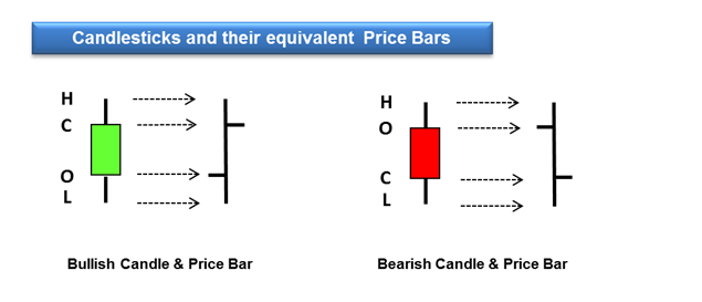 candlesticks equal price bars