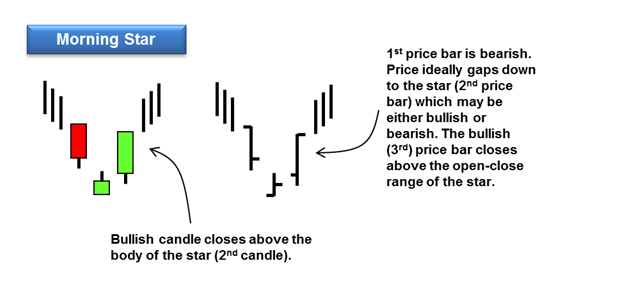 morning star reversal pattern