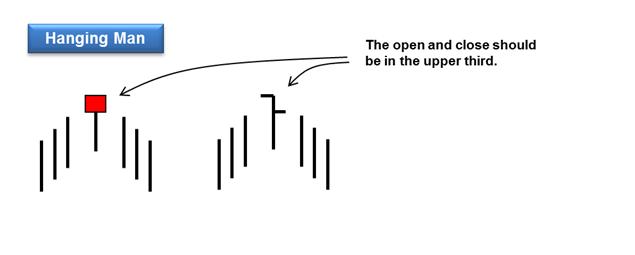 hanging man reversal pattern