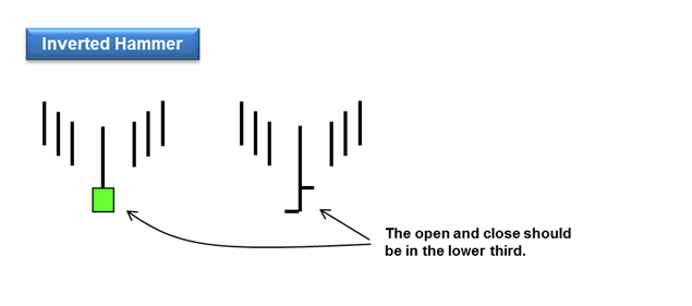 inverted hammer reversal pattern