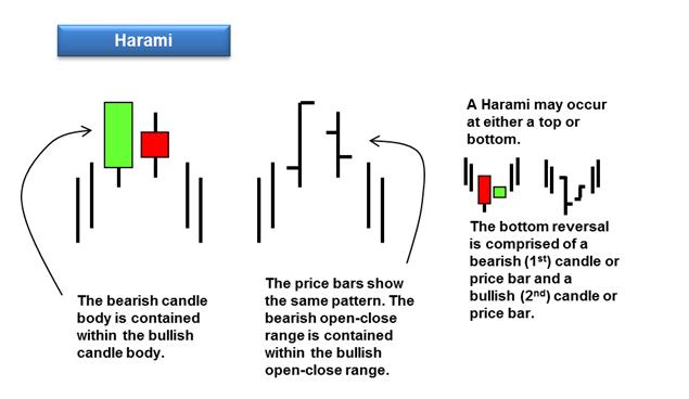 harami reversal pattern