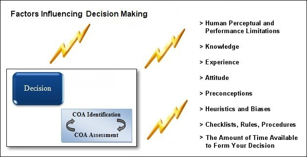 influences on decision making