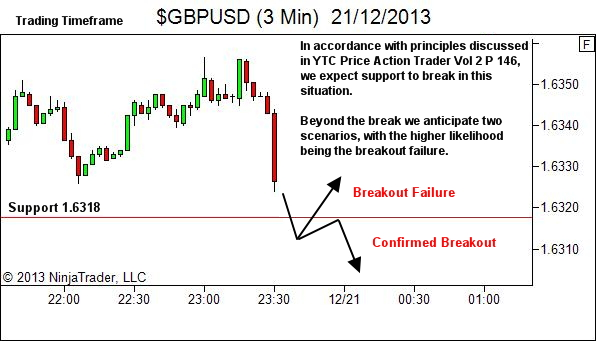 expecting the breakout failure