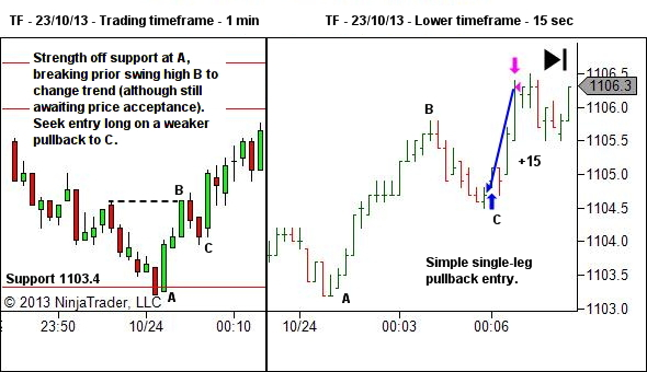 first pullback after structural change