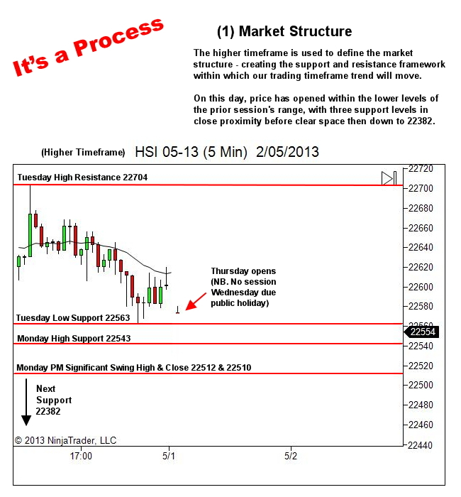 trading process - market structure
