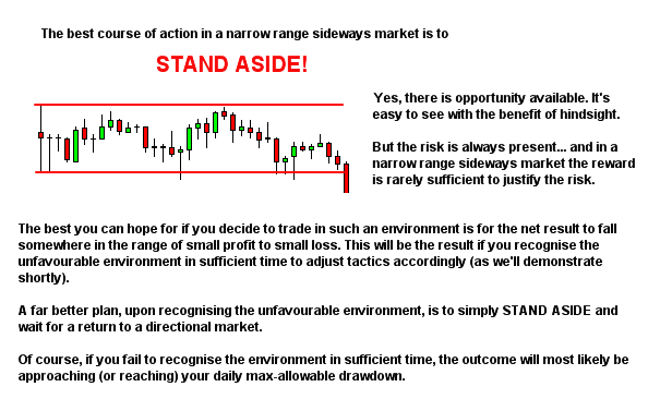 market environment narrow range sideways