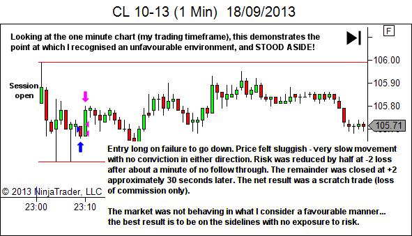 market environment narrow range sideways