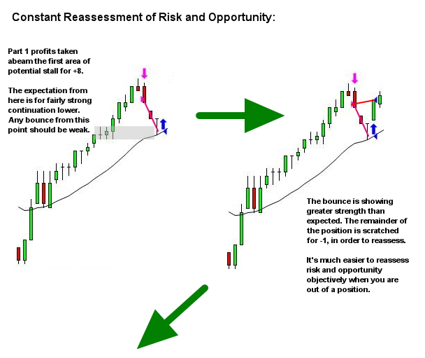 active trade management - a constant process of reassessing risk and opportunity