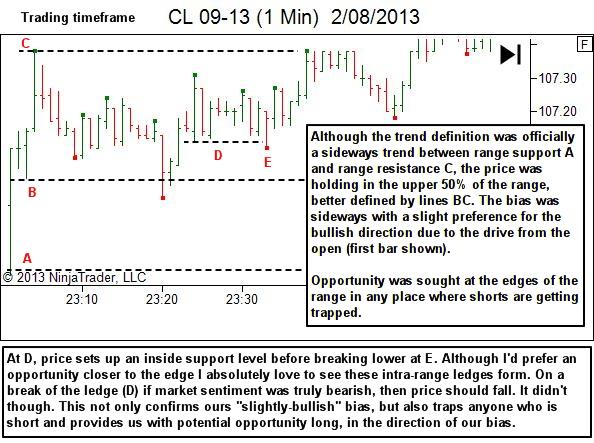 trading the edges - trading timeframes