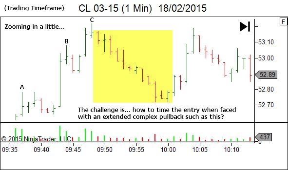 Trading Timeframe - Extended Complex Pullback