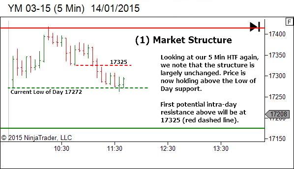 Higher Timeframe - Market Structure