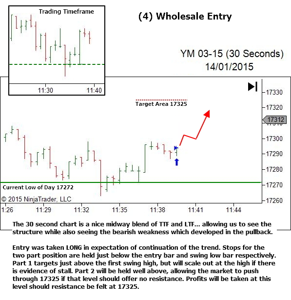 Lower Timeframe - Wholesale Entry