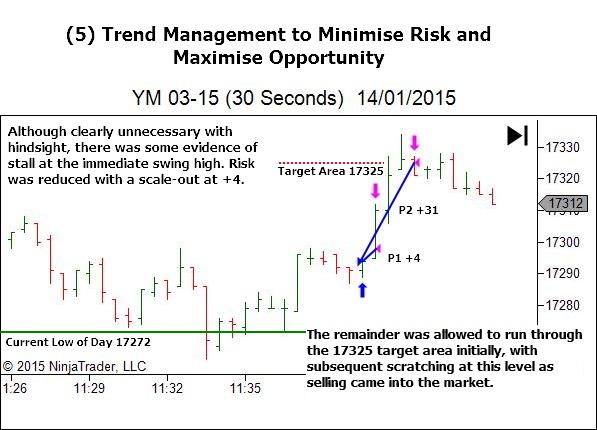 Lower Timeframe - Trade Management