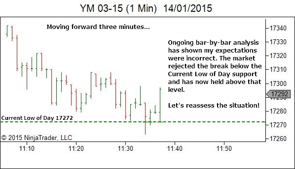 Trading Timeframe - Ongoing Bar by Bar Analysis