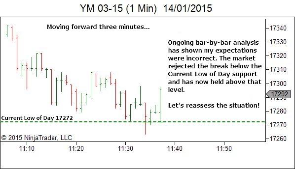 Trading Timeframe - Ongoing Bar by Bar Analysis