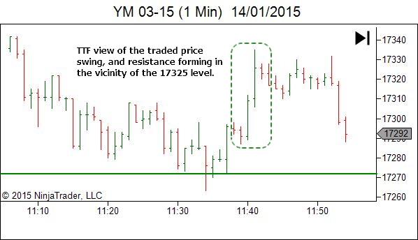 Trading Timeframe - Outcome