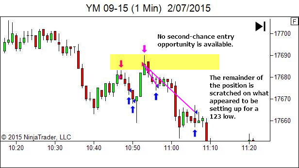 trading timeframe - Second exit