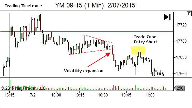 trading timeframe trade zone