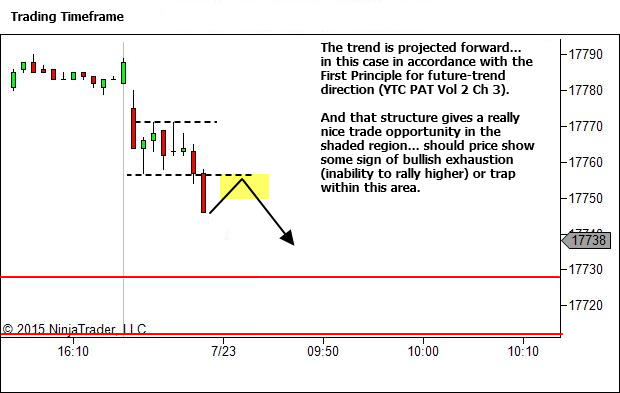 Trading Timeframe Chart - Future Trend Projection