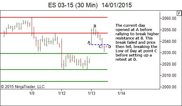 ES trade review - higher timeframe market structure