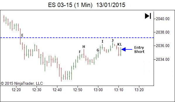 ES trade review - trading timeframe analysis