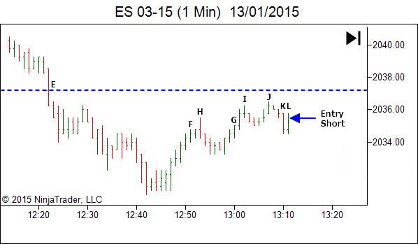ES trade review - trading timeframe analysis