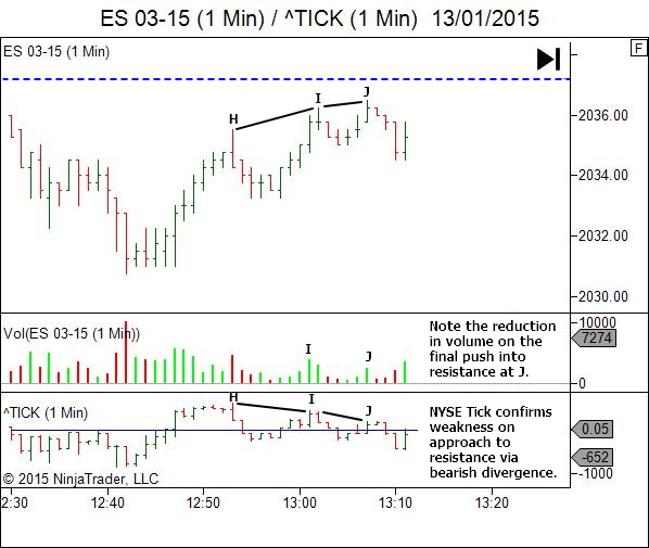 ES chart with attached NYSE Tick