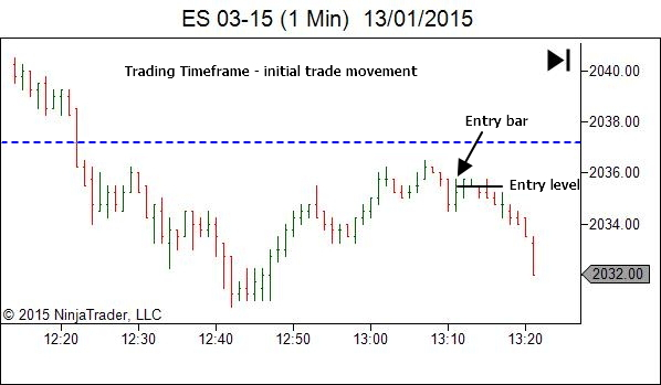 ES trade review - initial movement