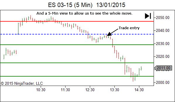 ES trade review - extent of the move that followed