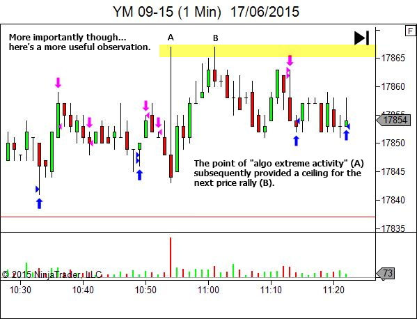 The Path to Increased Understanding of Price Action and Market Structure