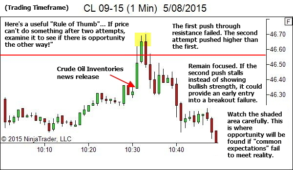 1 Min Chart - Rule of Thumb