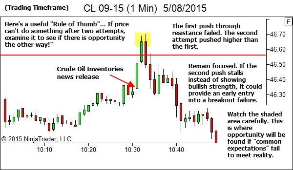 1 Min Chart - Rule of Thumb
