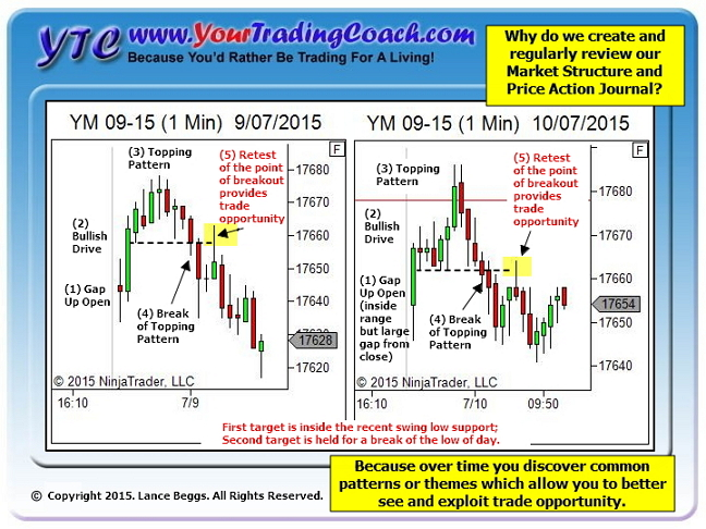From YTC Facebook and YTC Twitter - why we create a Market Structure and Price Action Journal