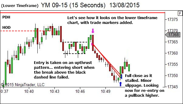 You don't have to catch the absolute top - lower timeframe