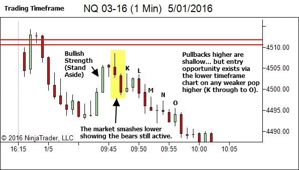 How to enter when the pullback shows strength