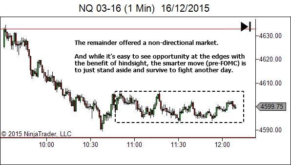 Trading timeframe
