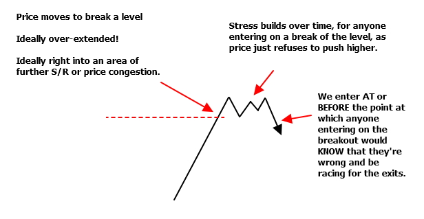 The other trader - trapped on a break of a level
