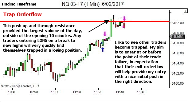 Breakout Failure Review