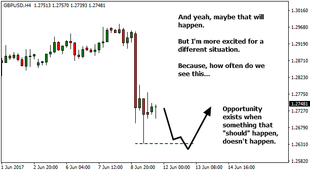 Higher Timeframe Forex - When the Market Can't Push Lower