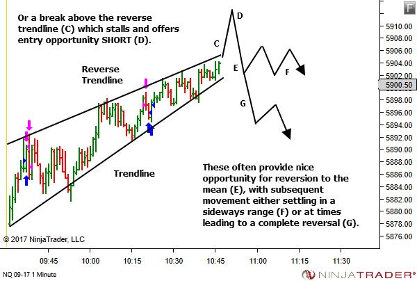 (Reverse Trendline Breakout Failure)