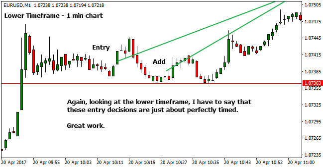 Lower Timeframe