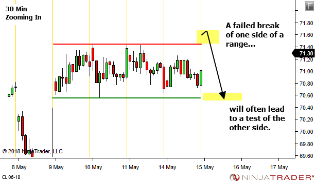 <image:A failed break of one side of a range will often lead to a test of the other side.>