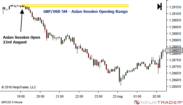 <image: Simple Session Bias - Forex Asian Session Opening Range>