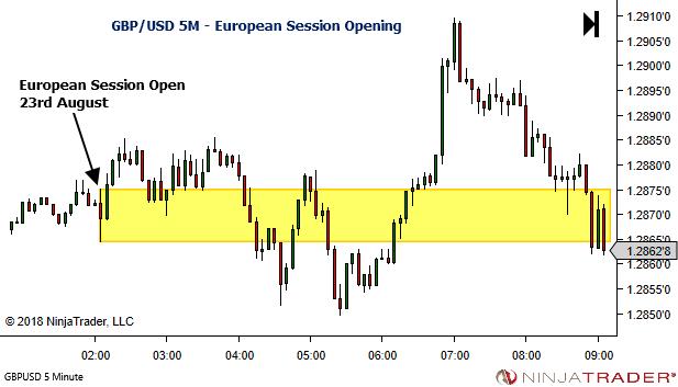 <image: Simple Session Bias - Forex European Session Opening Range>