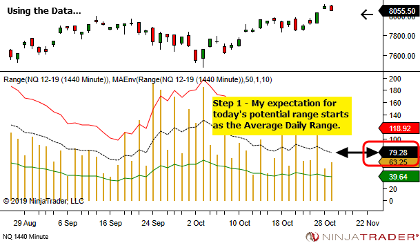 <image: Pre-Session Analysis Starts with the Daily Chart>