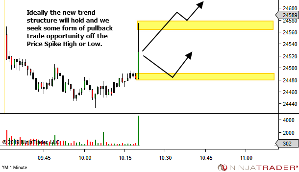 <image: Trading the Price Spike High or Low>
