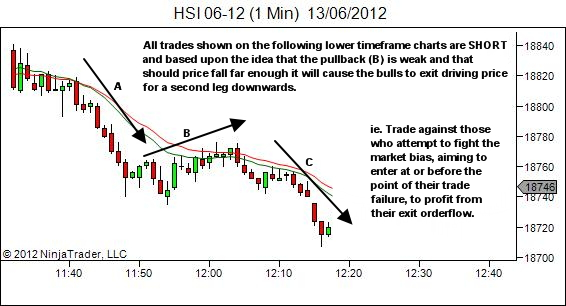 trade sequence short in complex pullback