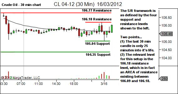 crude oil support and resistance framework