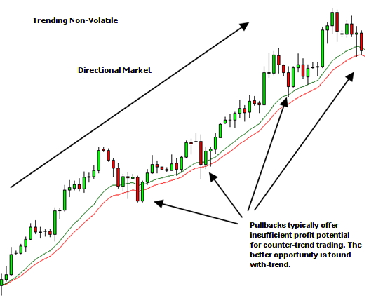 market environment - trending non-volatile