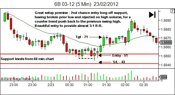 free-trade error - email response chart - 5 min